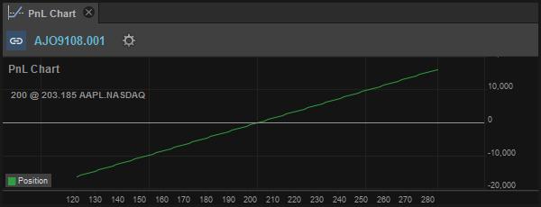 PnL Chart